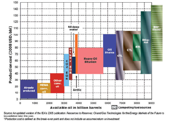 Source : Medium-Term Oil & Gas markets 2011, IEA