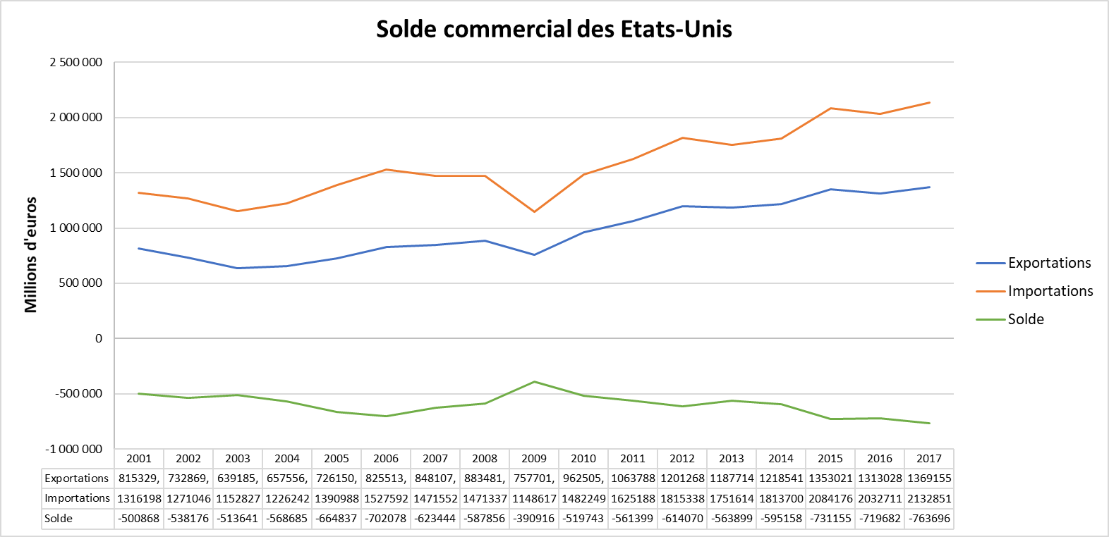 Une vue d'ensemble sur les relations commerciales internationales